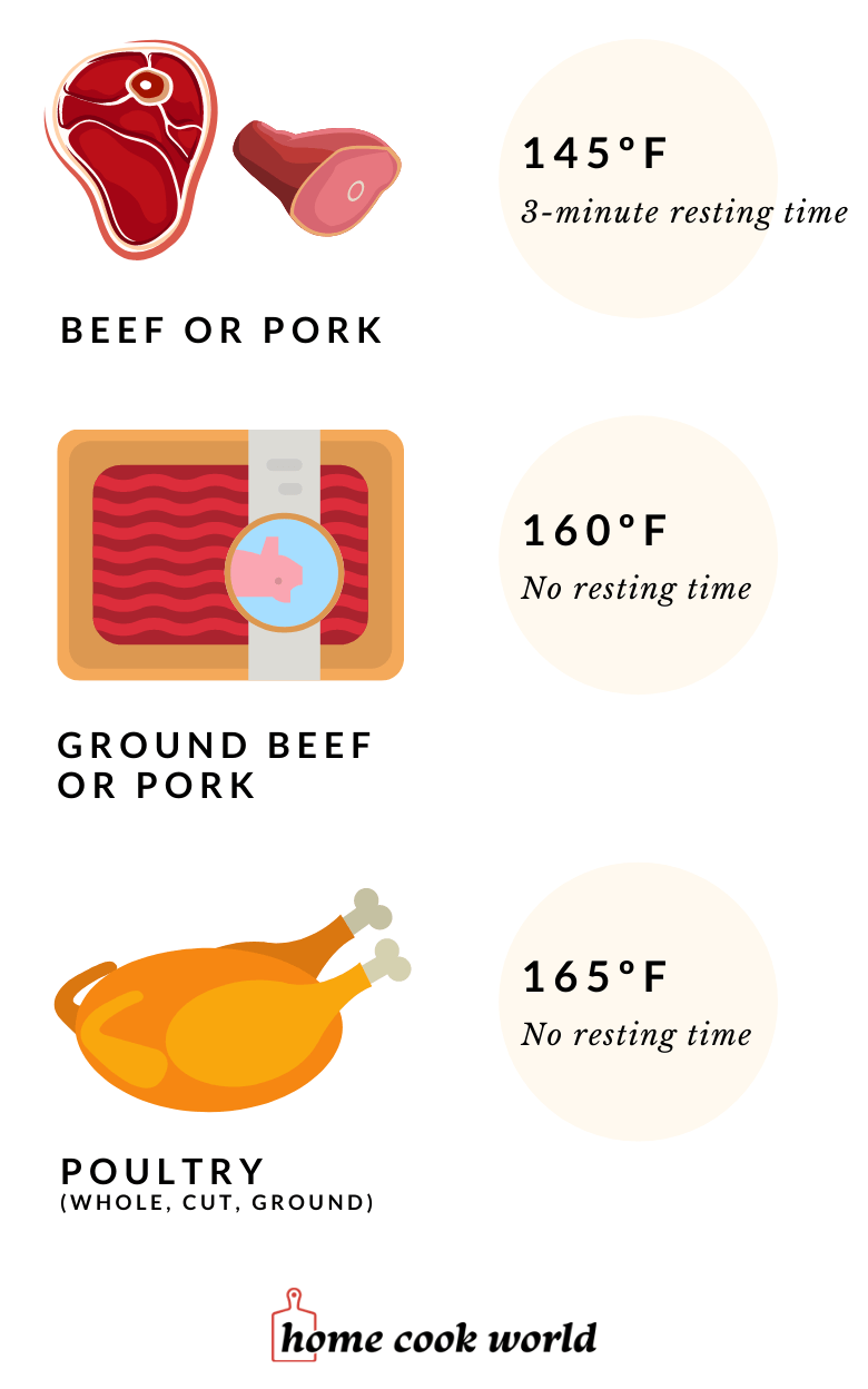 The correct cooking temperature (internal temperature) for beef, pork, and poultry according to the USDA.