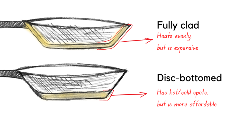 The difference between fully-clad and disc-bottomed frying pans